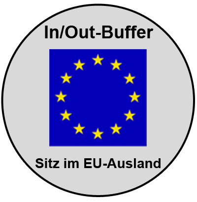 In/Out-Buffer